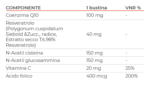 Mitochon Mitofast tabella ingredienti