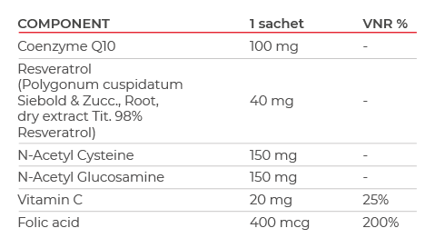 Mitochon Mitofast table of ingredients